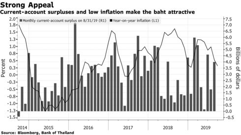 Current-account surpluses and low inflation make the baht attractive
