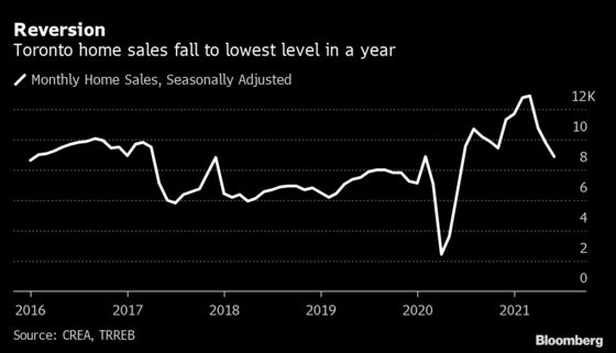 Toronto Home Sales Hit Lowest Point in a Year