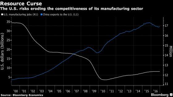 Trump China Trade Win Evokes Resource Curse Risk for U.S.: Chart