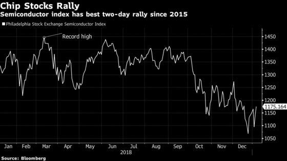 AMD and Nvidia Lead Biggest Two-Day Chip Stock Rally Since 2015