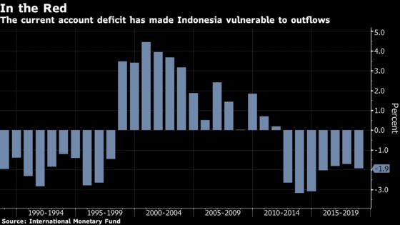 Indonesia's VP Contender Hits Out at Jokowi's Rupiah Rout Policy