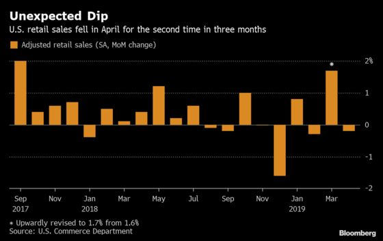 U.S. Retail Sales Unexpectedly Fall Amid Weak Auto Purchases