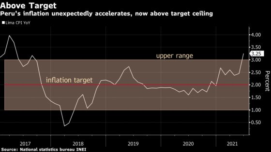 Peru Inflation Unexpectedly Jumps as Near-Zero Rate May Not Last