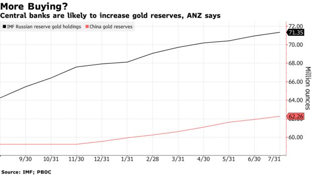 Central banks are likely to increase gold reserves, ANZ says