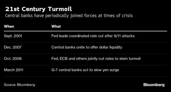 A Brief History of Central Bank Coordination as Debate Heats Up