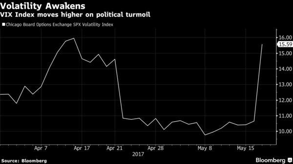 Американские акции и доллар отскакивали; бразильские акции снижаются