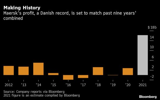 Maersk Is Now Heading for Biggest Profit in Danish History