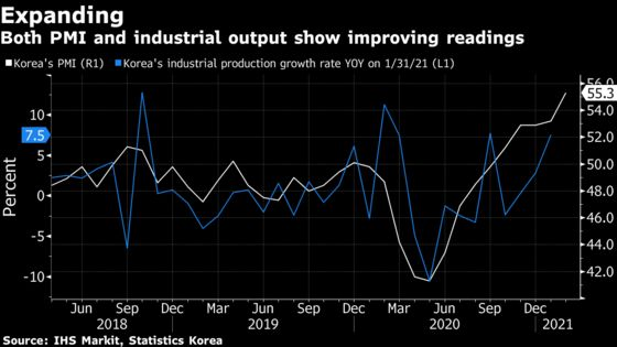 South Korea's Manufacturing Powers Ahead Even as China Slows