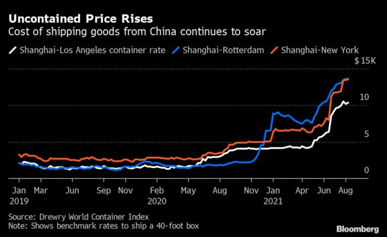 Global Supply Chains Are Being Battered by Fresh Covid Surges