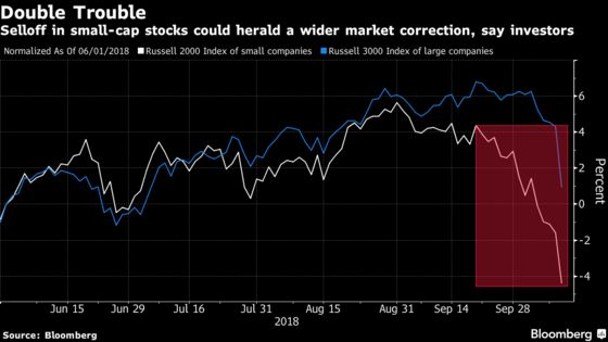 Why Sell-Off in Small Stocks Could Herald Big Trouble Ahead