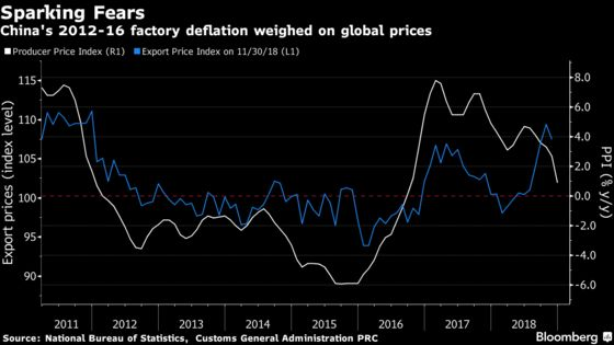 China's Rekindled Deflation Fears Add to Global Growth Concerns