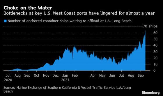 Biggest U.S. Port Complex to Work Nights, Weekends to Cut Logjam