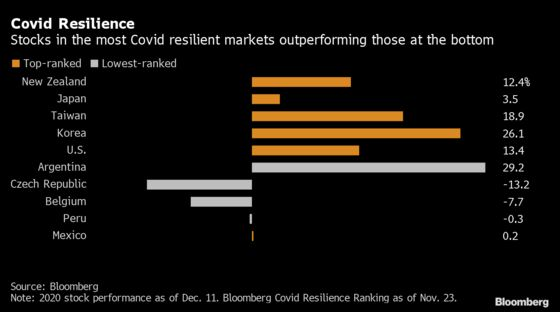Containing Covid-19 Helped Boost These Stock Markets in 2020