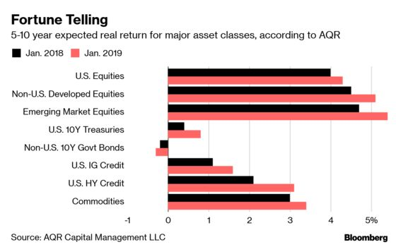 AQR Quants Gaze Into Crystal Ball, See 'Soberingly Low'Returns