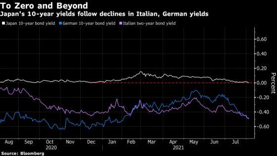 Treasuries Feel Global Pull of Sub-Zero Yields on Virus Concerns