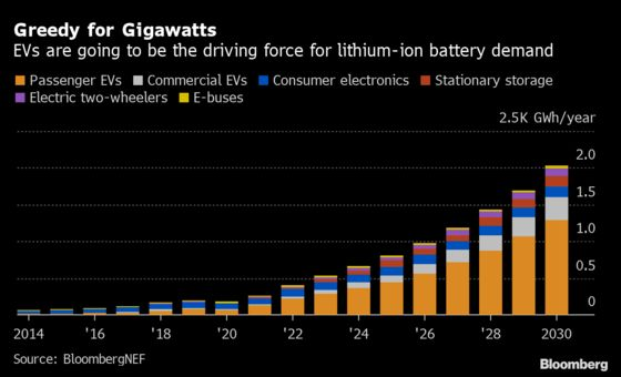 Wall Street Is Betting Billions on an EV-Fueled Lithium Comeback