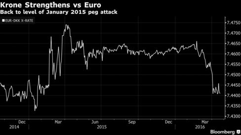 Denmark's krone is pegged to the euro.