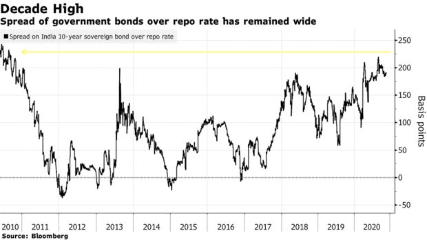 Penyebaran obligasi pemerintah terhadap repo rate tetap luas