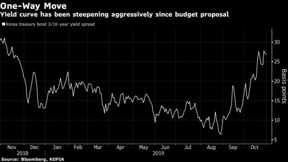 Recovery Signs Turn Korean Bonds Into Asia's Worst Performer