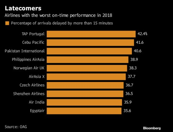 Why Cut-Price Long-Haul Flights Can Mean Arriving Late
