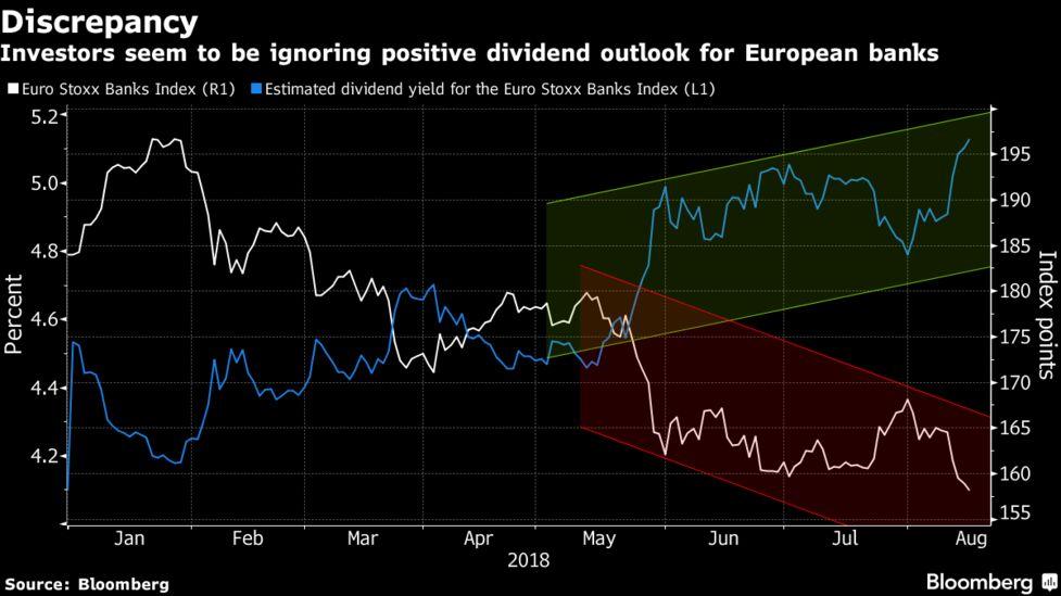 Investors Seem To Be Ignoring Positive Dividend Outlook For European Banks