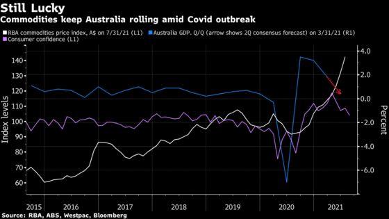 Australia Second-Quarter GDP Data May Cloak Underlying Strength