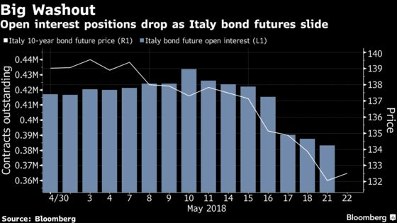 Italy Rout Wipes Five Billion Euros From Bond Futures Market