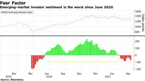 Emerging-market investor sentiment is the worst since June 2020