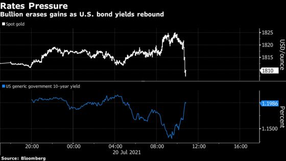 Gold Erases Gains as U.S. Treasury Yields, Dollar Advance