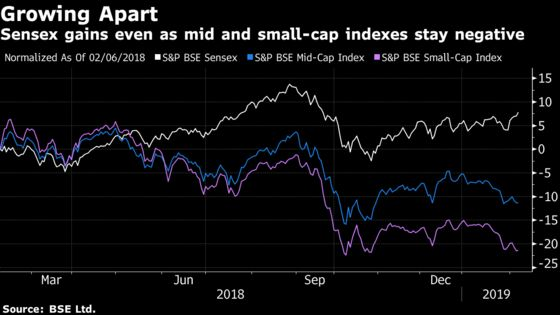 India Stocks Gain on Optimism RBI May Change Hawkish Stance