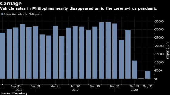 Free Cars, $20 Down Payments in Philippines as Auto Sales Dive