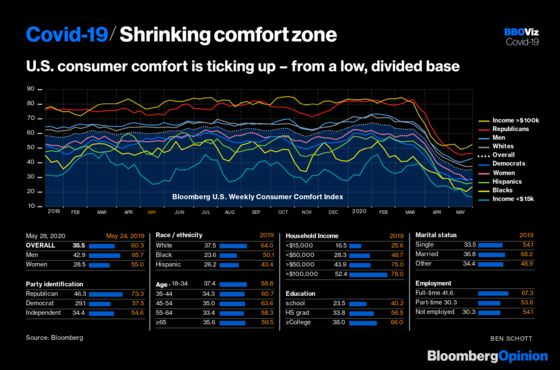 Consumers Start Feeling More Comfortable
