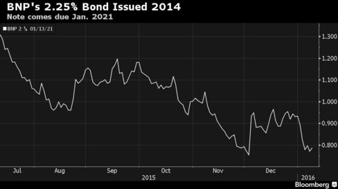 Charts yield of the bond