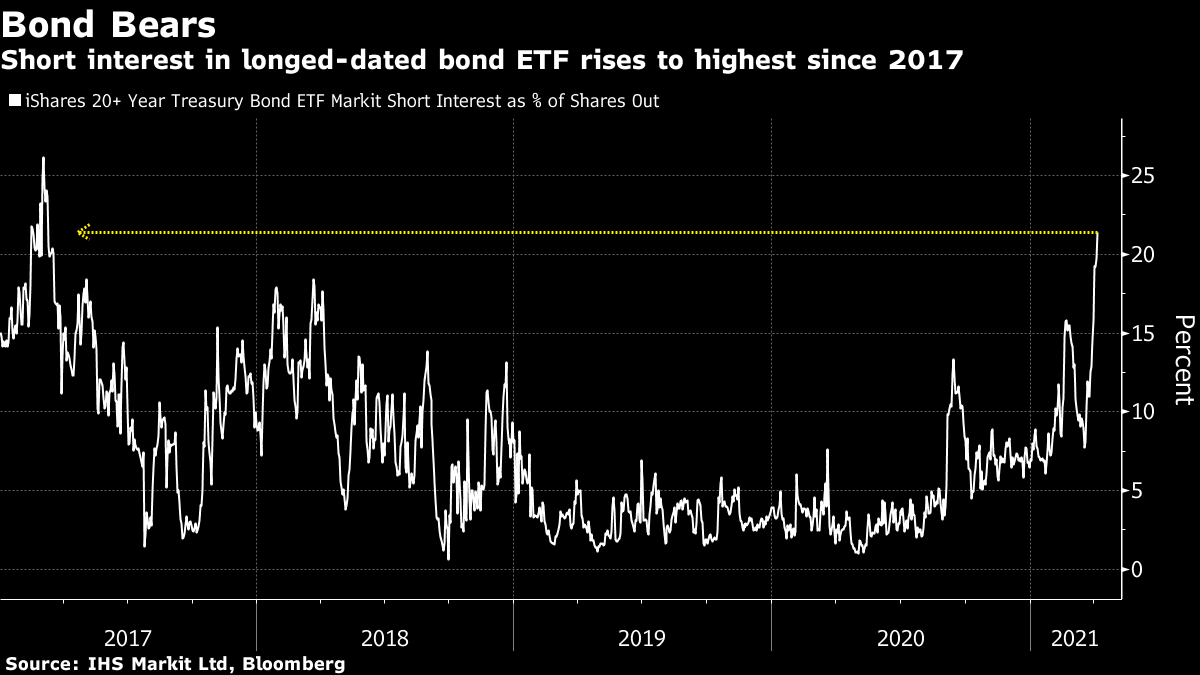 Short interest in longed-dated bond ETF rises to highest since 2017