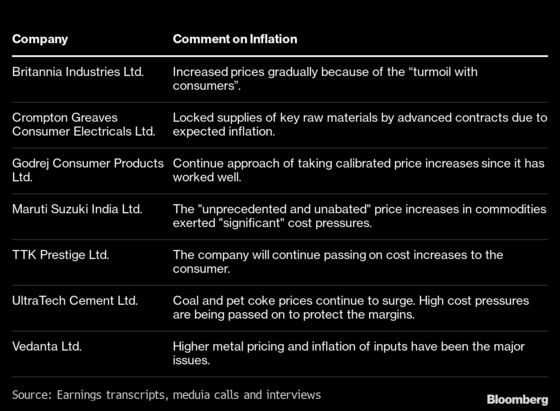 'Transitory' Inflation Reaches Tipping Point for India Companies