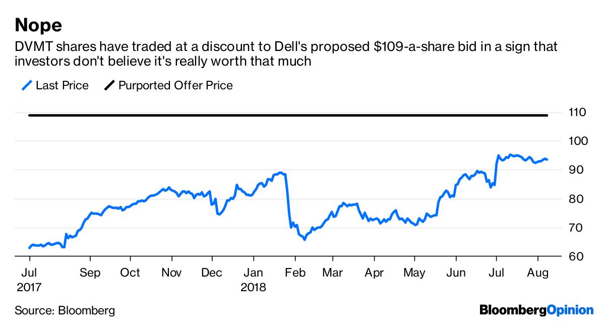 Dells Deal Math Still Needs Some Explaining Bloomberg