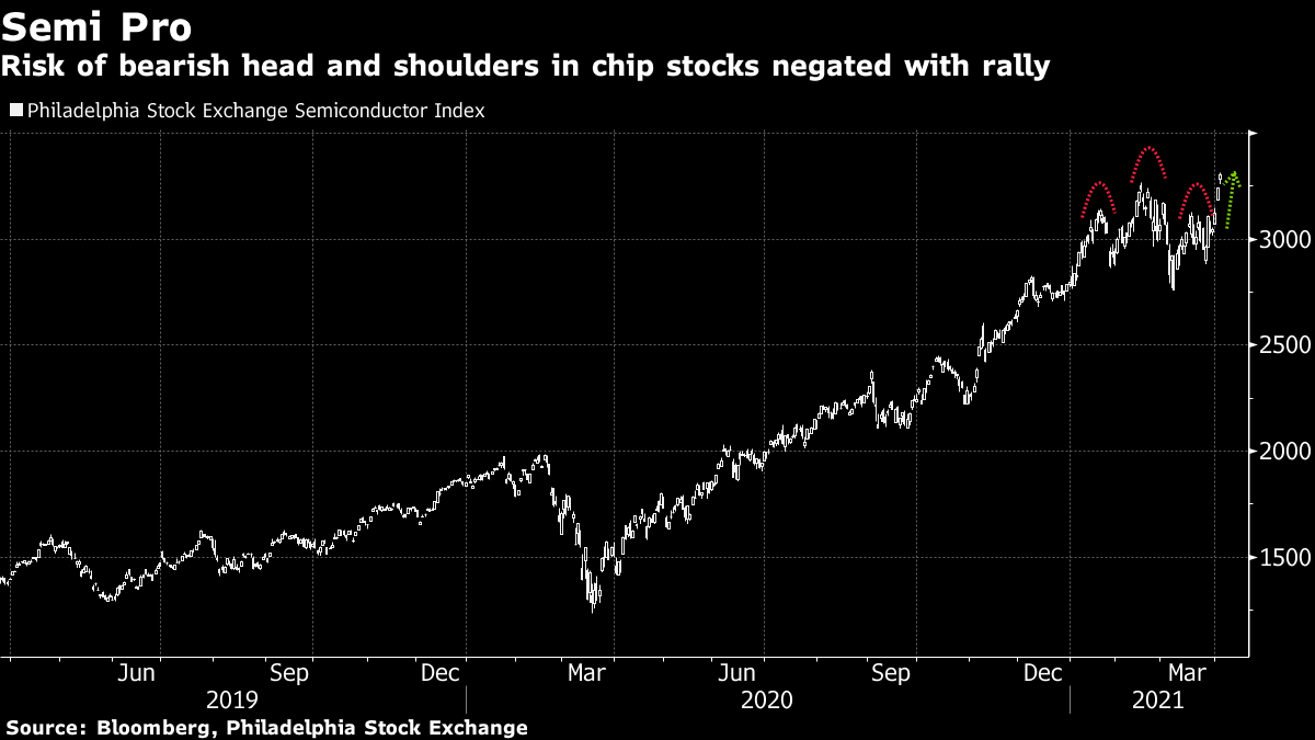 Risk of bearish head and shoulders in chip stocks negated with rally