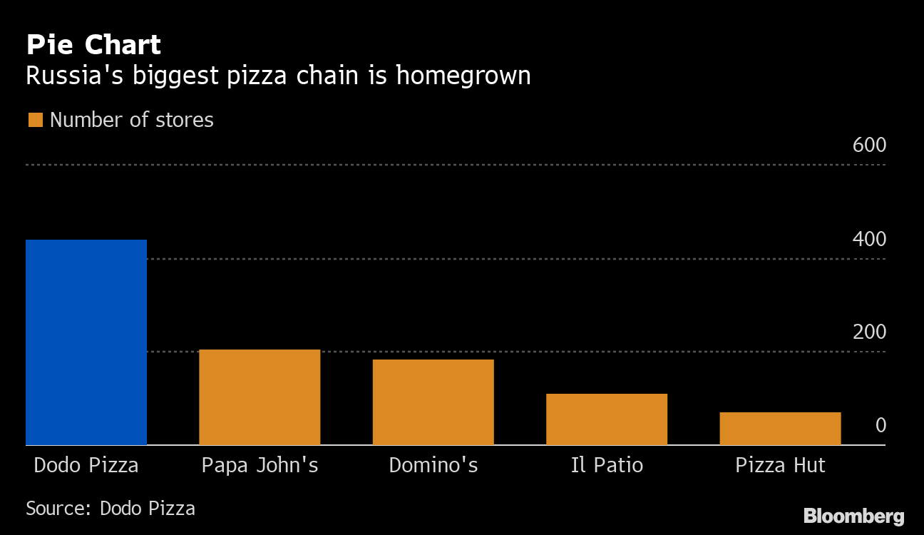 Russias Dodo Pizza Wants To Use The Cloud To Take Over The