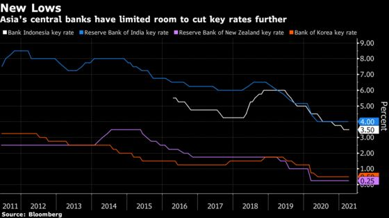 Central Banks Running Out of Options as Recovery Falters in Asia