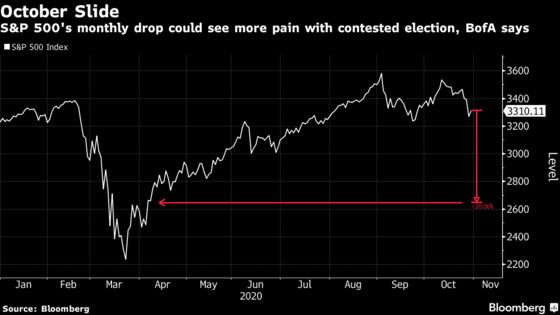 Inconclusive Election Poses 'Terrifying Risk,' Say Wall Street Analysts
