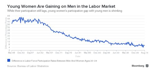 Young Women are Gaining on Men in the Labor Market