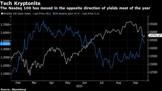 Big Tech's Stock Market Leadership Is Threatened By Rising Rates