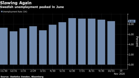 Sweden's Unemployment Rate Slows as Covid-19 Cases Accelerate