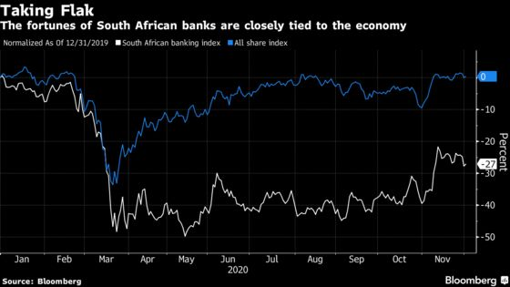 South Africa Virus Fears Cloud Outlook for Banks Tied to Economy