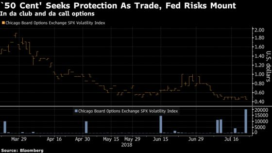 The '50 Cent' Buyer Seeks Protection From a Volatility Surge