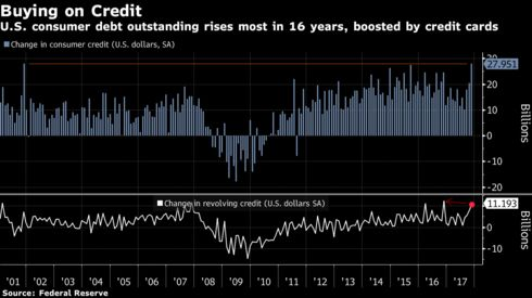 Image result for consumer debt outstanding