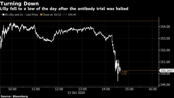 Eli Lilly Covid Antibody Trial Paused Due to Safety Concerns