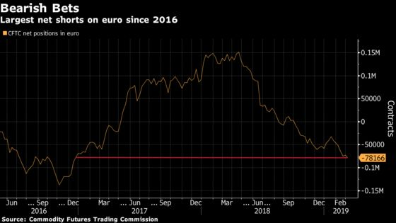 Most Bearish Euro Bets Since 2016 Could Mark Low for Currency