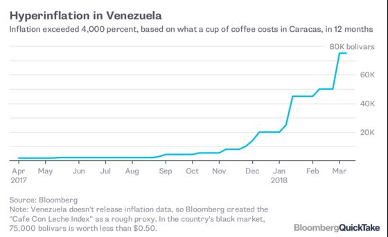 Venezuela's Collapse