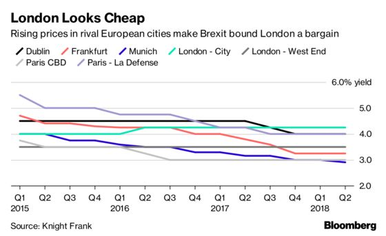 Brexit-Bound London Beats Global Rivals to Real Estate Cash